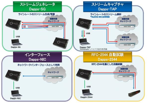 1台でストリームジェネレータとストリームキャプチャーを同時に実行可能、またネットワークインタフェースとして利用でき、RFC-2544やRFC2889を基にしたテストを実行可能